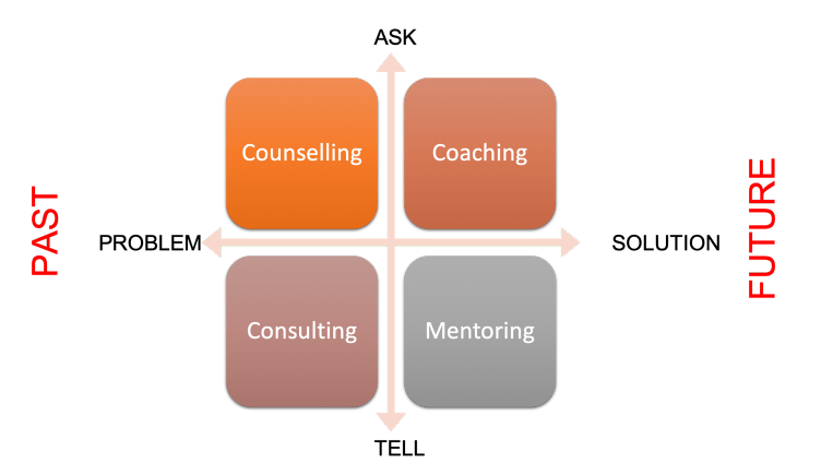 The difference between coaching, counseling, mentoring and consulting